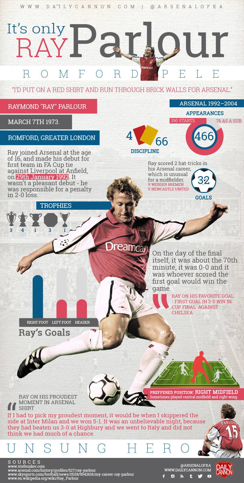 Ray Parlour Infographic