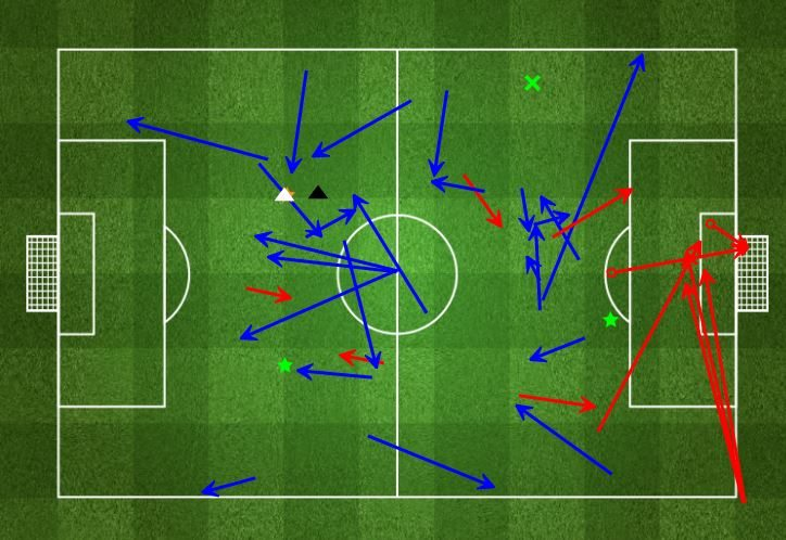 Wilshere completed a number of passes in a more advanced midfield position, and on another afternoon could've notched up a few assists for his efforts. (Photo source: FourFourTwo)