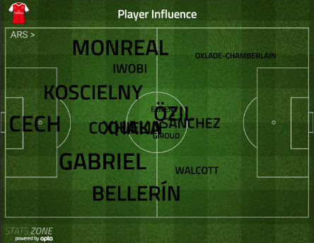 player-influence-v-city