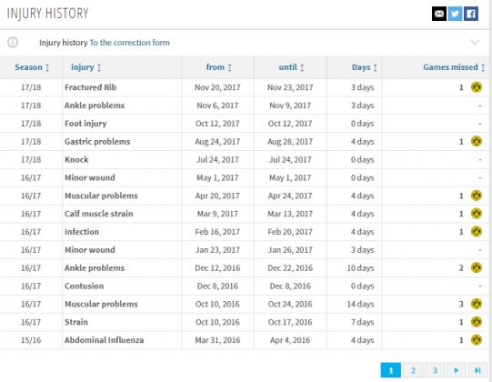 sokratis injury history 1