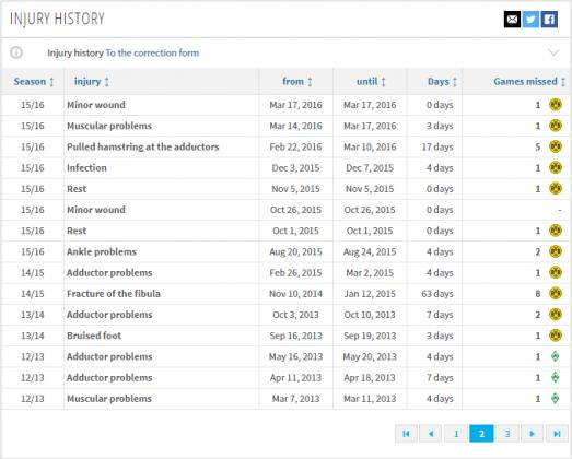 sokratis injury history 2