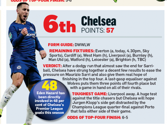 190317 mail on sunday top four5