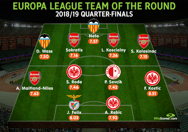 WhoScored's Team of the Round for the Europa League Quarter-Final 2018/19 (via WhoScored.com)