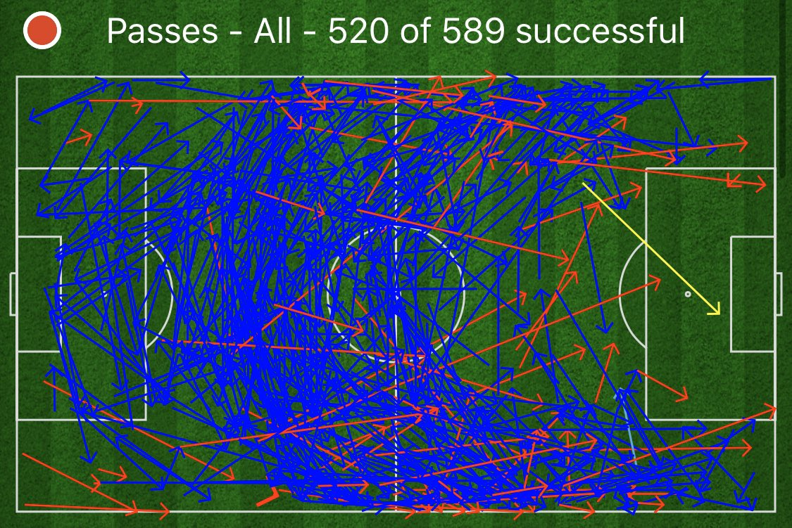 Arsenal had one pass into the box against Vitoria