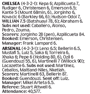 Player ratings Daily Mail, 22 January 2020