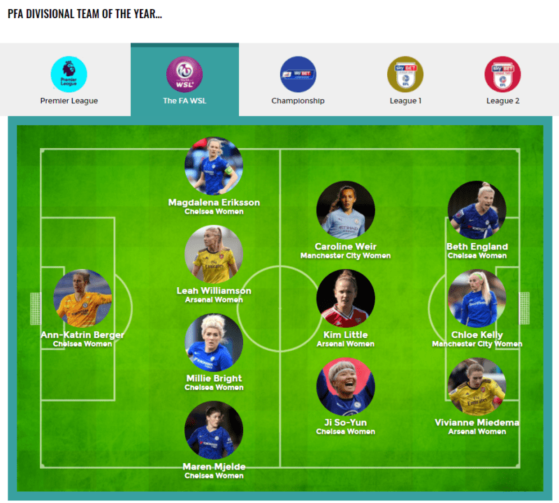FA WSL Team of the Year via The PFA
