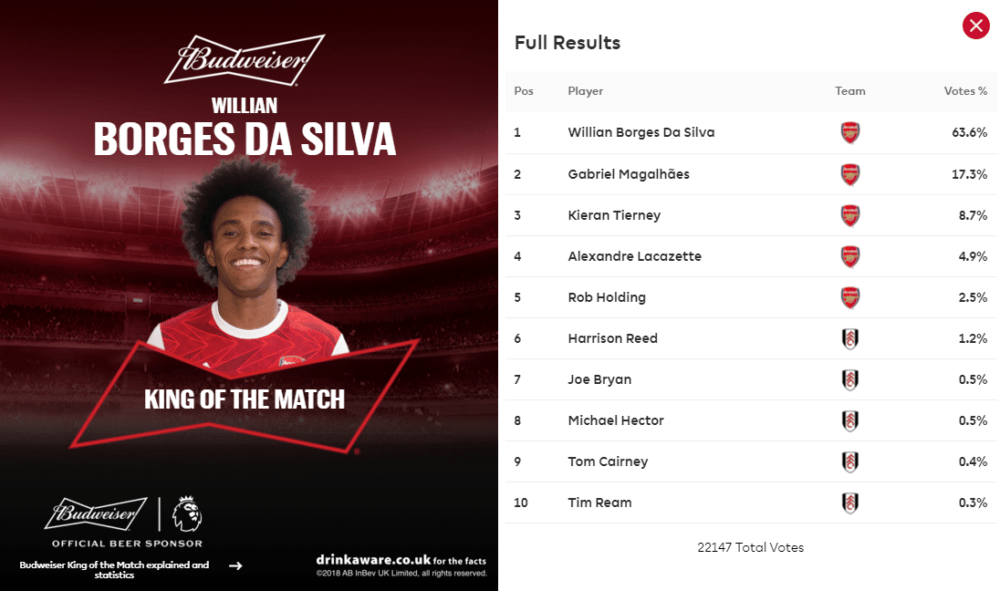 Willian named man of the match Fulham vs Arsenal