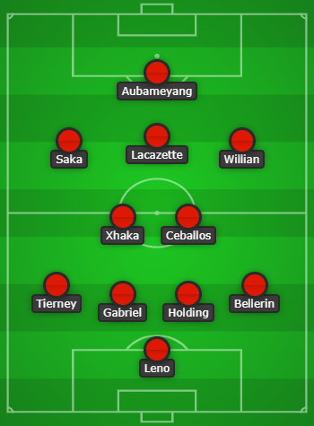 Predicted Arsenal lineup for Burnley created with Chosen11.com