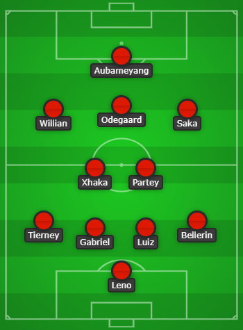 Arsenal predicted lineup vs Burnley created with Chosen11.com