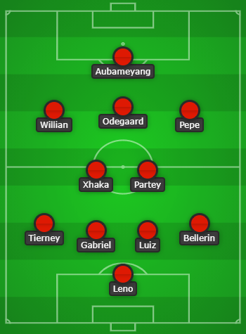 Arsenal Predicted Lineup to face Olympiacos created with Chosen11.com