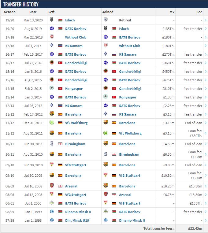 Alexander Hleb's transfer history via Transfermarkt