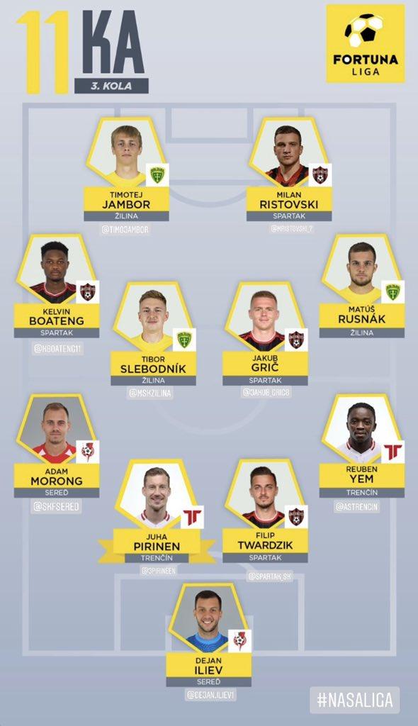 The Fortuna Liga Team of the Week featuring Dejan Iliev (Image via Fortuna Liga on Instagram)