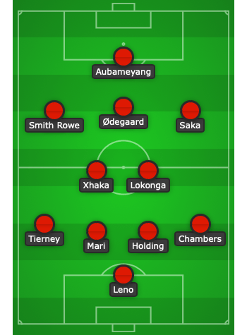 Predicted Arsenal lineup to face Manchester City created using Chosen11.com