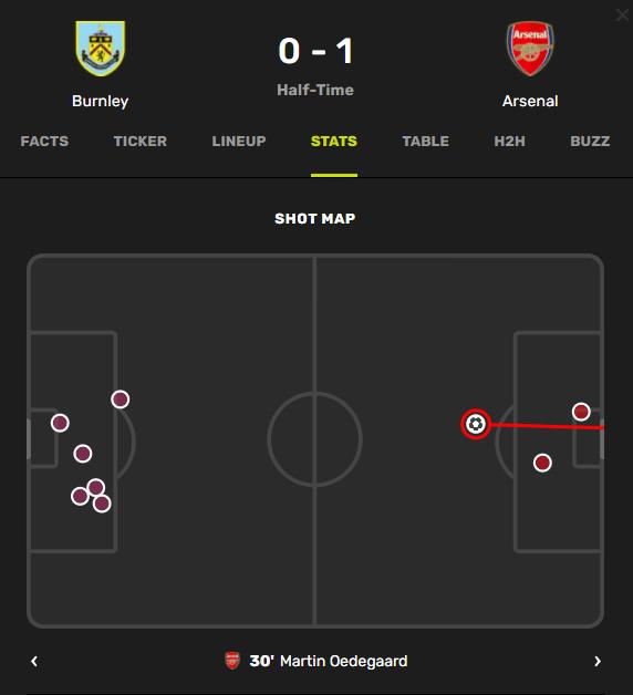 Burnley vs Arsenal shot map first half via Fotmob