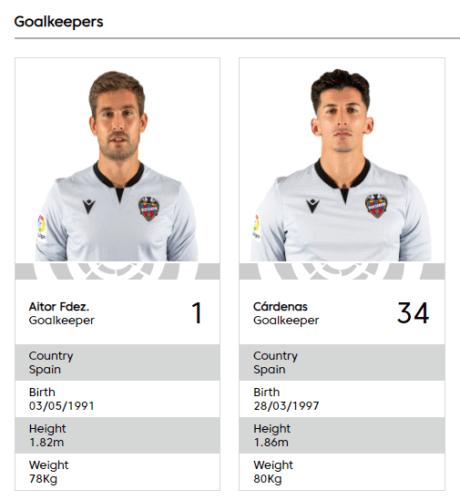 Levante goalkeepers vis La Liga