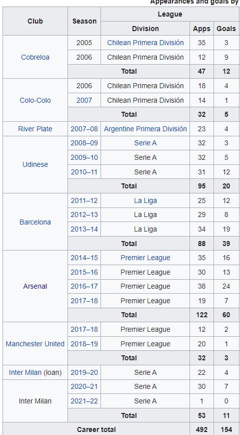 Alexi Sanchez stats via Wikipedia