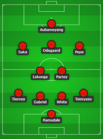 Arsenal Predicted Lineup vs Burnley created using Chosen11.com