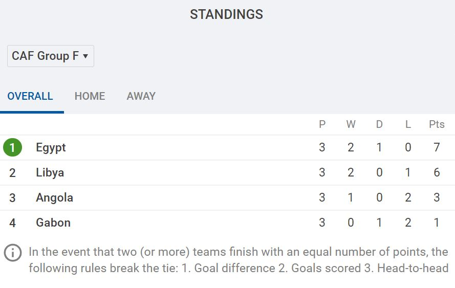 CAF World Cup Qualifying Group F Standings as it stands via SofaScore.com