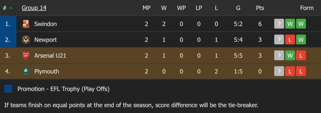 EFL Trophy Group 14 Standings via FlashScore.co.uk