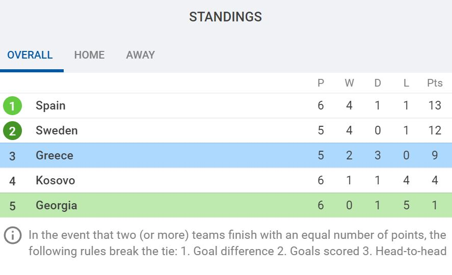 UEFA World Cup Qualifying Group B standings via SofaScore.com