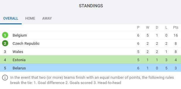 UEFA World Cup Qualifying Group E as it stands via SofaScore.com